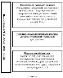 Понятие предварительного расследования Право России  Признаки подследственности