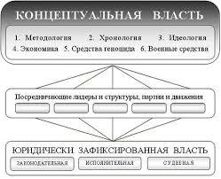 Система государственной власти в России  исполнительные судебные органы власти часто выделяют ещё одну группу органов государственной власти контрольно надзорные органы в которую включают