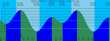 Santa Barbara Tide Chart Santa Barbara Pacific Ocean California Tide Prediction