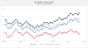 Wcs Vs Wti Price Chart Canadian Crude Production Hits Record Highs But It Aint