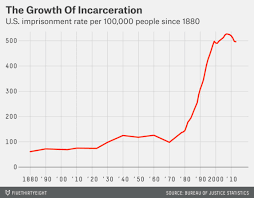 Chart Of The Day Americas Prison Population Over The Past