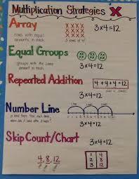 Properties Of Multiplication Anchor Chart Multiplication Division Mes Third Grade