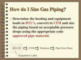 Gas Code Chart Ppt Fuel Gas Systems Powerpoint Presentation Free