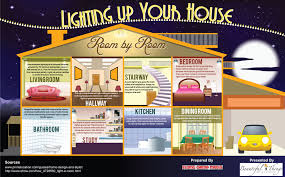 Infographic: Lighting Up Your House In a Way That Makes Sense ...