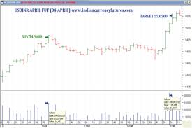 Pin By Indian Currency On Indian Currency Futures Chart