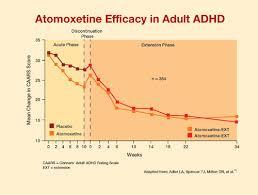 Adhd Equivalency Chart Adult Adhd Effective Treatment Strategies