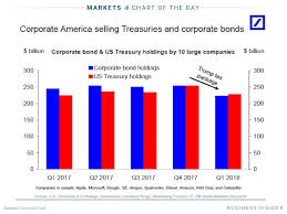 Microsoft Corporate Bonds Business Insider Trumps Tax Cuts Are Having An Unintended