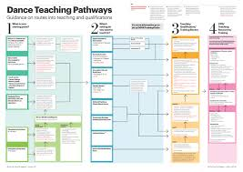 One Dance Uk Dance Teaching Pathways Guidance On Routes