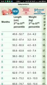 15 Month Old Baby Weight Chart Whats The Ideal Weight Of 5 Months 15 Days Old Baby