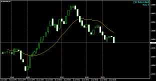 10 Tick Range Chart Mt4 Forex Tick Chart Mt4 Indicator Mt4 Supreme Edition Tick