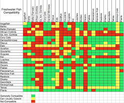 Ram Cichlid Compatibility Chart Www Bedowntowndaytona Com