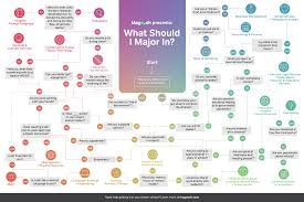 find out which college major best suits your personality ly find out which college major best suits your personality infographic