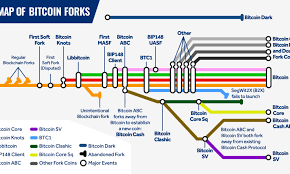 Subway Stock Price Chart All Major Bitcoin Forks Shown With A Subway Style Map