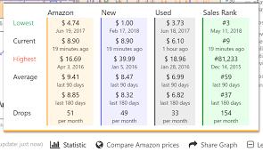 Amazon Sales Rank Chart 2018 How To Use Amazon Best Sellers Ranks Flipamzn
