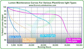 Metal Halide Vs Led Lumens Chart New 250w Elpl Vg Reflectorized Plant Grow Light Ce Green