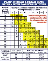Antifreeze Temperature Chart Antifreeze Freezing Point Chart Bedowntowndaytona Com