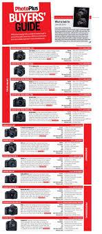 Canon Eos M Review Canon Dslr Camera Canon Camera