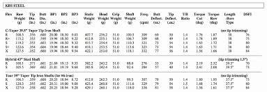 Golf Shaft Tipping Chart 23 Comprehensive Kbs Shaft Chart