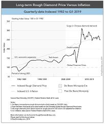 Long Term Rough Diamond Price Versus Inflation Chart Paul