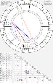 Ted Bundy Birth Chart Horoscope Date Of Birth Astro