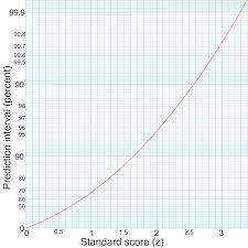 Standard Deviation Chart Z Score 68 95 99 7 Rule Wikipedia