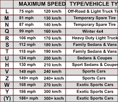 Your Vehicles Tires And What The Sidewall Numbers Mean