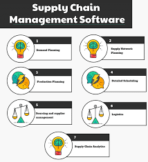 Warehouse Management Process Flow Chart Ppt Top 15 Supply Chain Management Software Compare Reviews