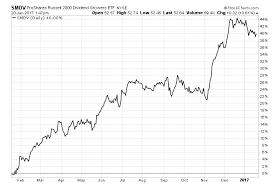 Russell 2000 Index Chart Bullish Russell 2000 Etfs Ishares Russell 2000 Etf