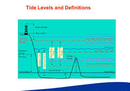 Learning Outcomes Why Do We Need To Know About Tides Tidal