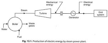 essay steam power plants energy conversion energy management production of electric energy by steam power plant