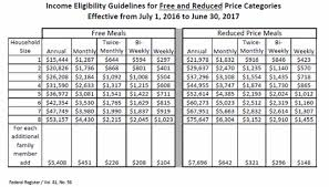 Reduced School Lunch Federal Income Chart Ccsd Releases Information On Free And Reduced Price Meals