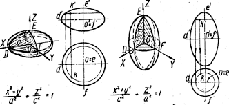 Реферат Кривые линии и поверхности 3 Эллипсоидобразуют вращением эллипса вокруг его малой или большой оси В первом случае получаютсжатый рис 5 а а во втором вытянутыйэллипсоиды вращения