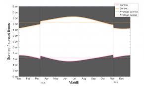 Daylight Saving Time Explained Visually Infographic