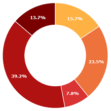 D3 Donut Chart Example Building A Donut Chart Widget With D3 Js And Svidget Js