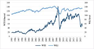 Wti Crude Oil Spot Price And Wli Long Term Charts 1995 2015