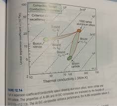 Composite Number Chart To 1000 E12 7 Concepts For Composites With Tailored Therm