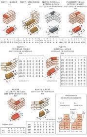 Brick Sizes Chart Chart Of Plinth Bricks Sizes Japanese Garden Design Brick