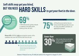 Resume Hard Skills Creator Resume