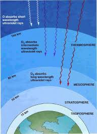 Atmosphere Diagram to Print | Printable Diagram