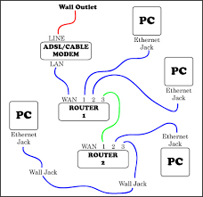 setup a home computer network advanced edition can you have two wireless routers in one house on different networks at Two Router Home Network Diagram