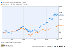 Verizon Share Price Chart Heres What You Dont Know About Verizon Communications