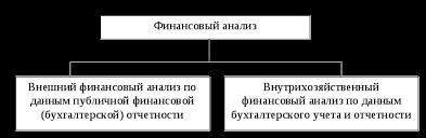 Оценка финансовой деятельности предприятия Реферат страница  Приблизительная схема финансового анализа выглядит следующим образом см Рисунок 1