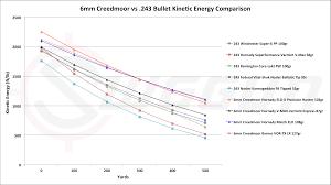 6mm Creedmoor Drop Chart 6mm Creedmoor Vs 243 Cartridge Comparison Sniper Country