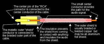 rca cable construction i don t know if this is the best place for this but