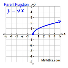 Square Root And Cube Root Functions Mathbitsnotebook A1