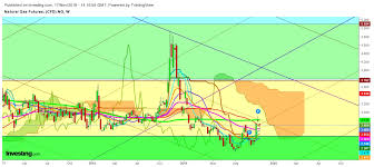 Gas Chart Crypto Natural Gas No Looking Back While Next Target Is At 3