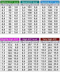 Diabetes Readings Conversion Chart A1c Eag Conversion Chart In 2019 Normal Blood Sugar