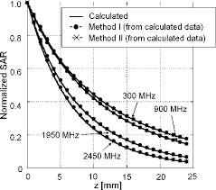 Figure 8 From Novel Specific Absorption Rate Sar Estimation Method