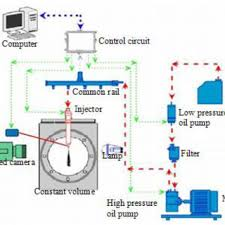 pdf impact of control methods on dynamic characteristic of high high pressure common rail spray test bench