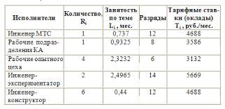 el project 2 количество исполнителей работ их занятость тарифные ставки оклады по ЕТС приведены в таблице 6 4 3 занятость по теме таблица 6 4 при принятой